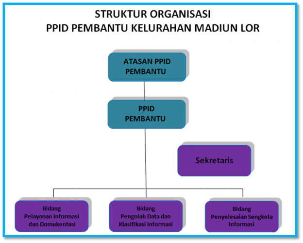 Struktur Organisasi PPID Pembantu